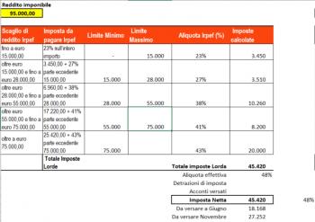 Tassazione vincite scommesse online: controlli sui conto di