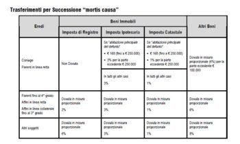 Imposte Successione Ipotecaria Catastale 1 350x211 - Esempio Tasse di Successione: Tabella Aliquota Parenti e Affini prima e seconda casa