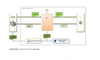 Sdi flusso.png 1997076226 350x209 - Fattura Elettronica PA e Privati 2021: Guida Pratica con esempi e chiarimenti